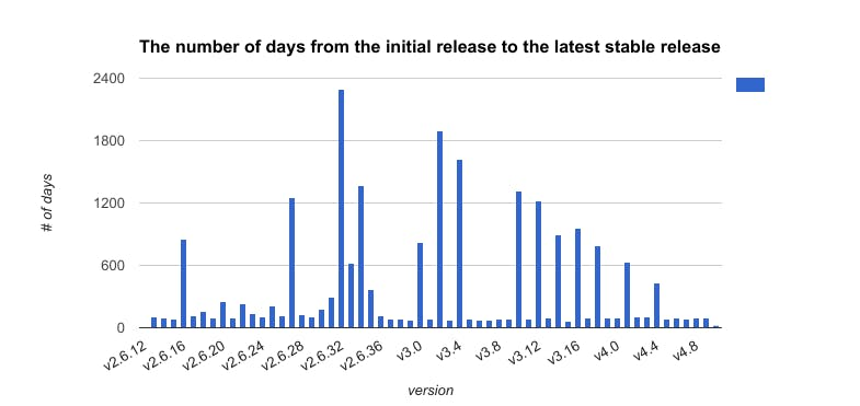 the_number_of_days_from_the_initial_release_to_the_latest_stable_release.png