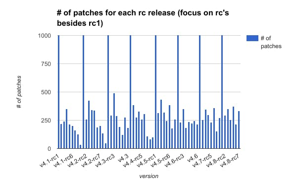 number_of_patches_for_each_rc_release_focus_on_rc_s_besides_rc1.png
