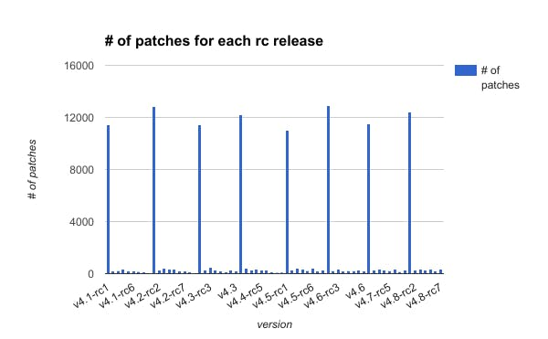 number_of_patches_for_each_rc_release.png