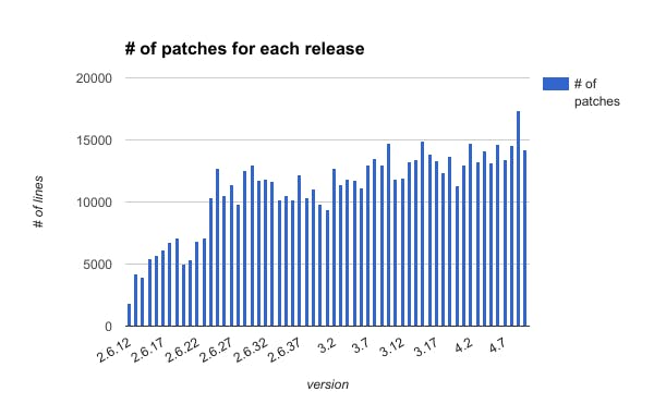 number_of_patches_for_each_release.png