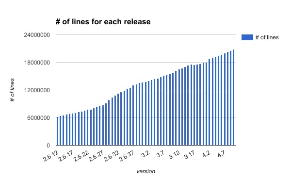 number_of_lines_for_each_release.png