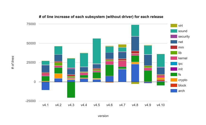 number_of_line_increase_of_each_subsystem_without_driver_for_each_release.png