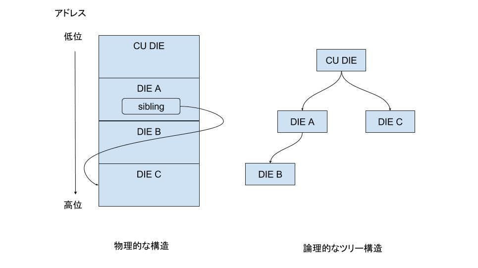 die_tree_example.jpg