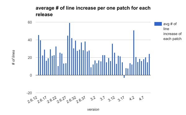 average_number_of_line_increase_per_one_patch_for_each_release.png