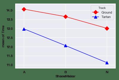 二元配置分散分析.png
