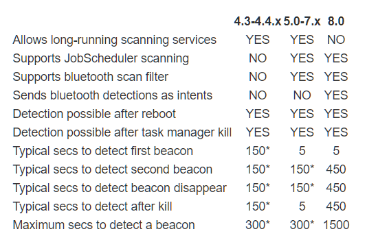 Beacon Detection With Android 8 (1).png