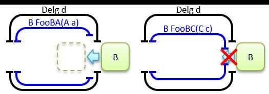 17_反変引数.png