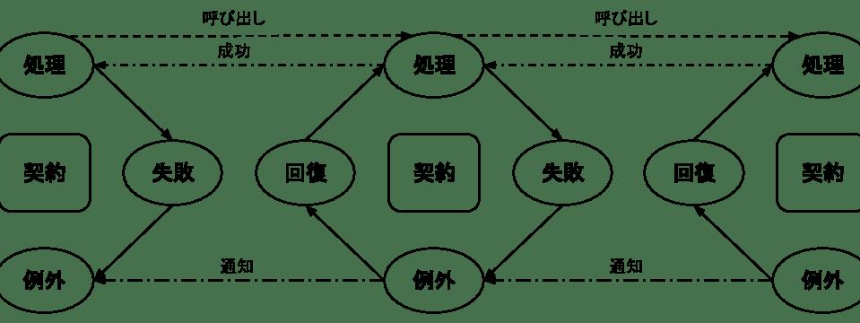 契約を中心とした処理と例外の関係.png