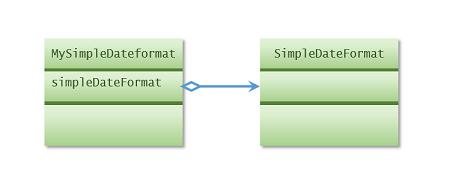 simpledateformat_proxy_class_small.png
