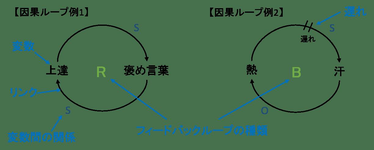 因果ループの構成要素.png