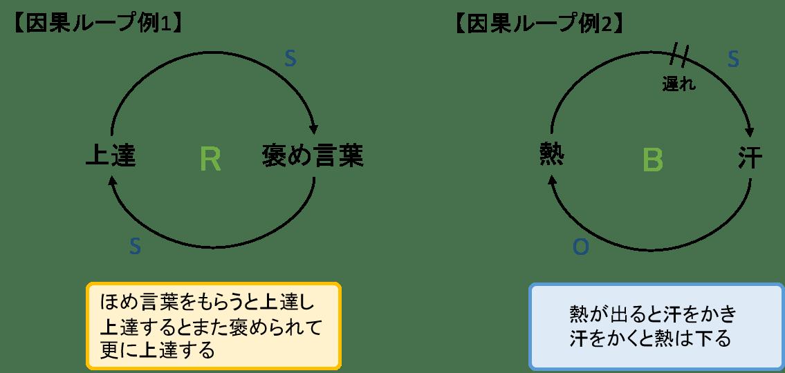 因果ループ例.png