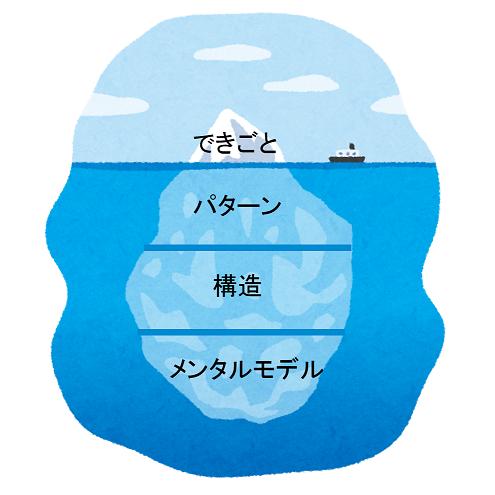 氷山モデル.png