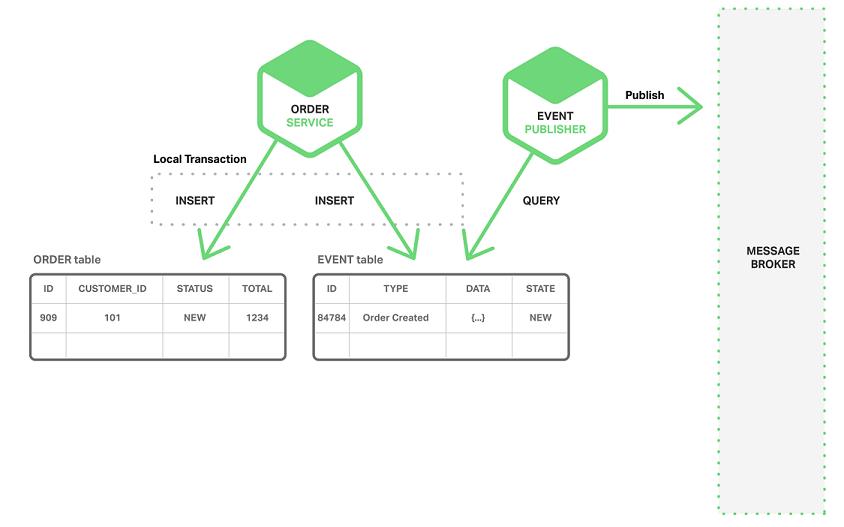 Richardson-microservices-part5-local-transaction-e1449727484579.png