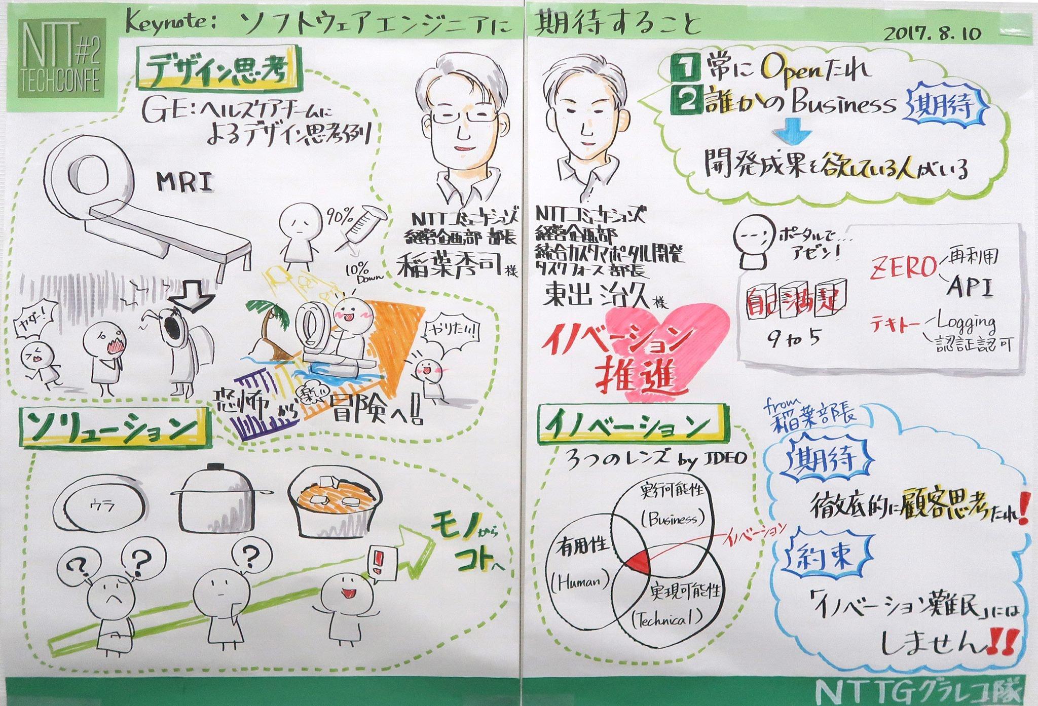 NTT Tech Conference #2の基調講演のグラレコ