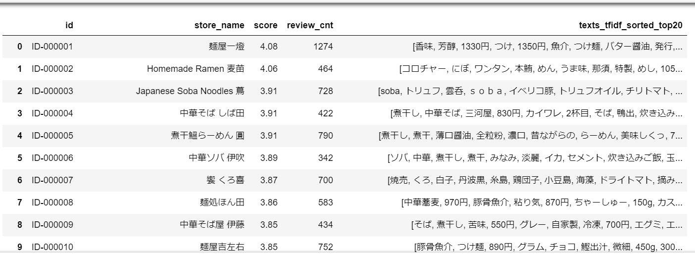 texrs_tfidf_sorted_top20.jpg