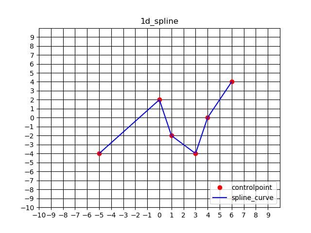 pythonでxy座標上の離散点をスプライン補間 - Qiita