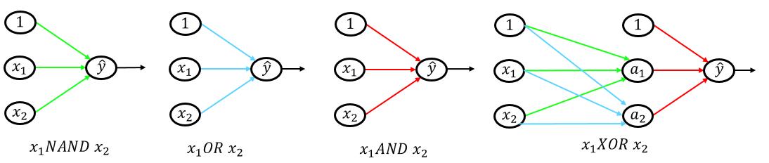 MultiPerceptron