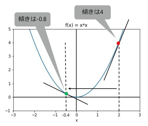 Gradient_method.png