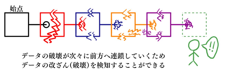 4-2-2_blockchain3.png