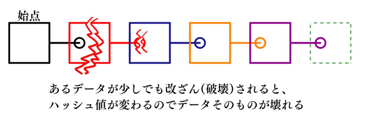 4-2-2_blockchain2.png