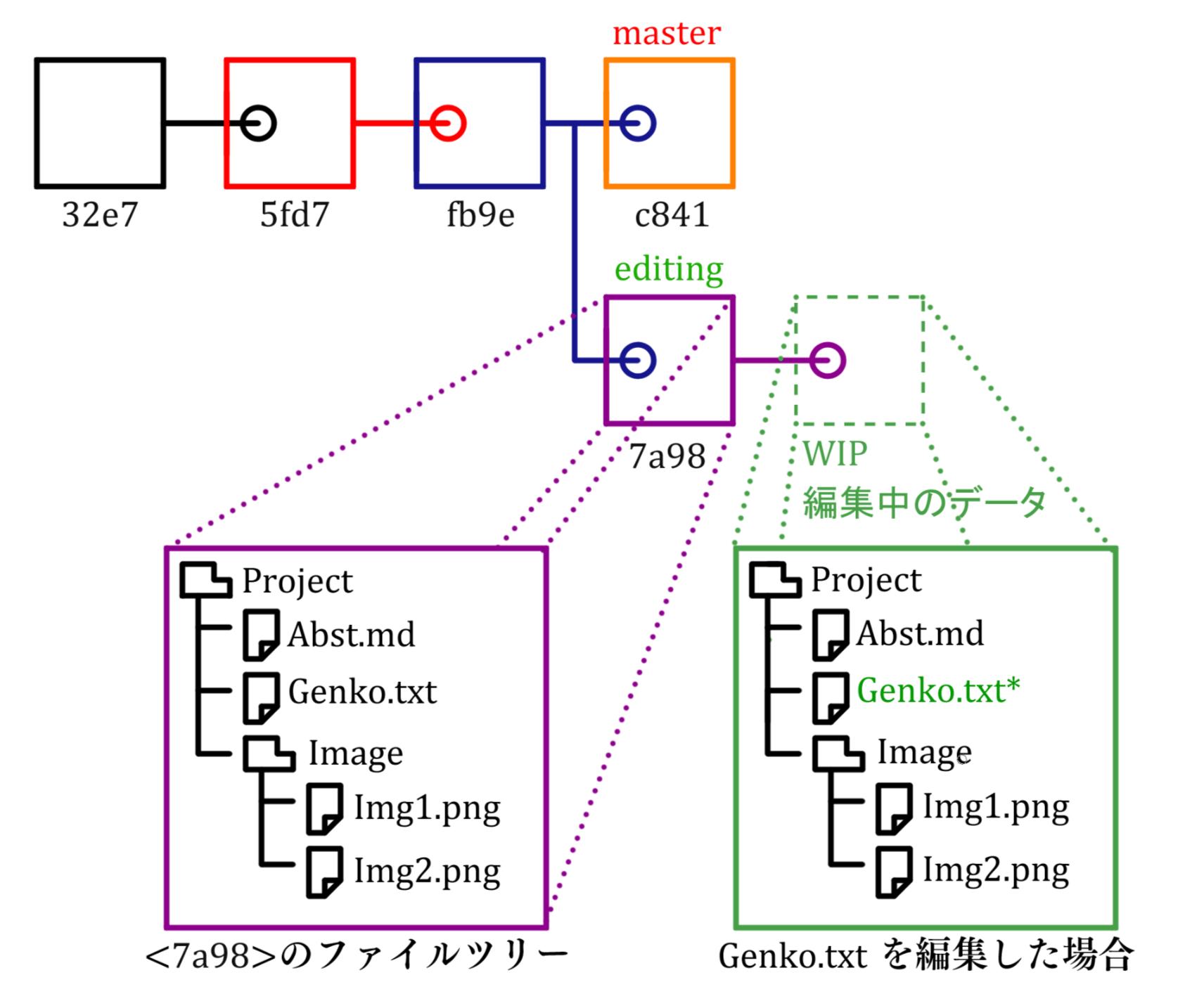 4-2-2_git_tree.png