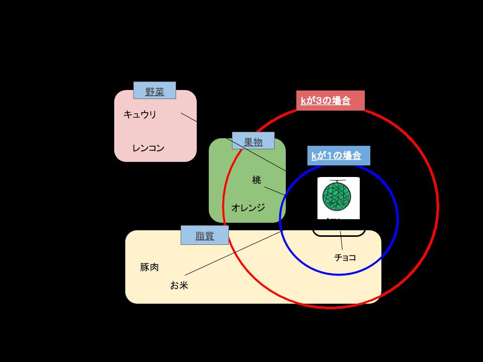 k近傍法の図.png