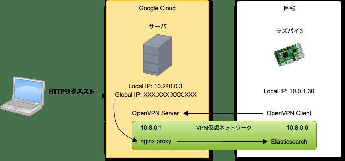 VPNサーバ公開.png
