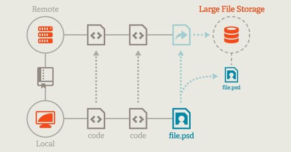 Git LFS で大きいサイズのバイナリファイルも Git で管理する 🚀 - Qiita