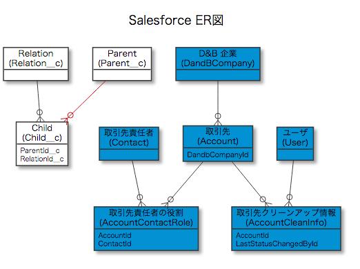 Salesforce DevToolsデータモデル