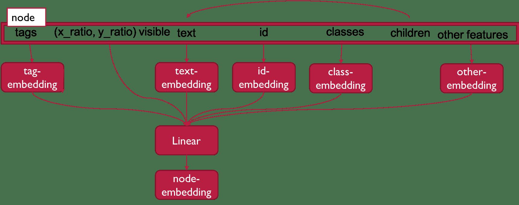 node_embedding_white.png