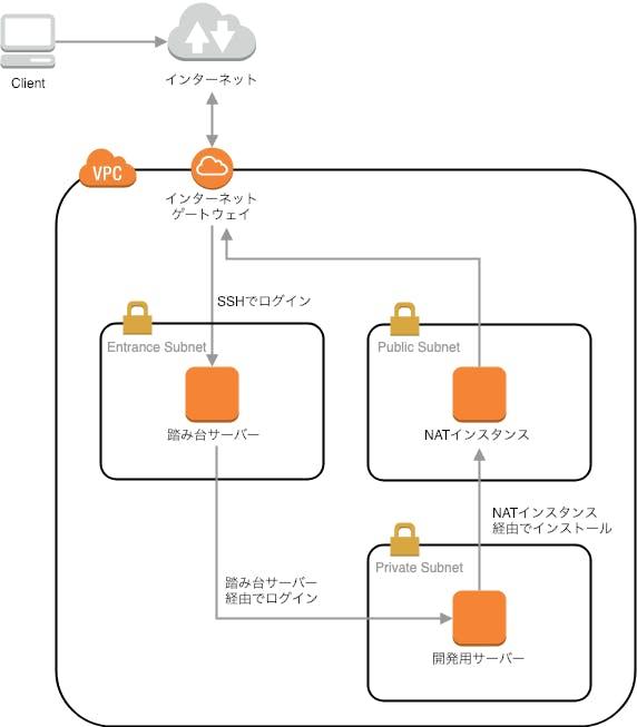 AWS CLIでEC2インスタンス作成・削除・再作成 - Qiita