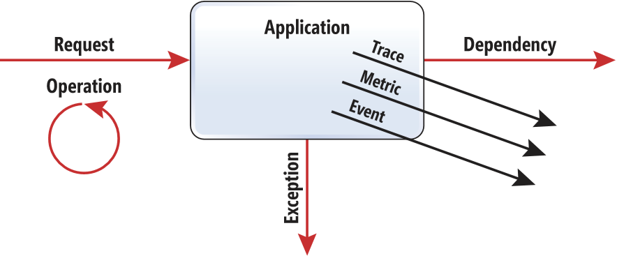 application-insights-data-model.png