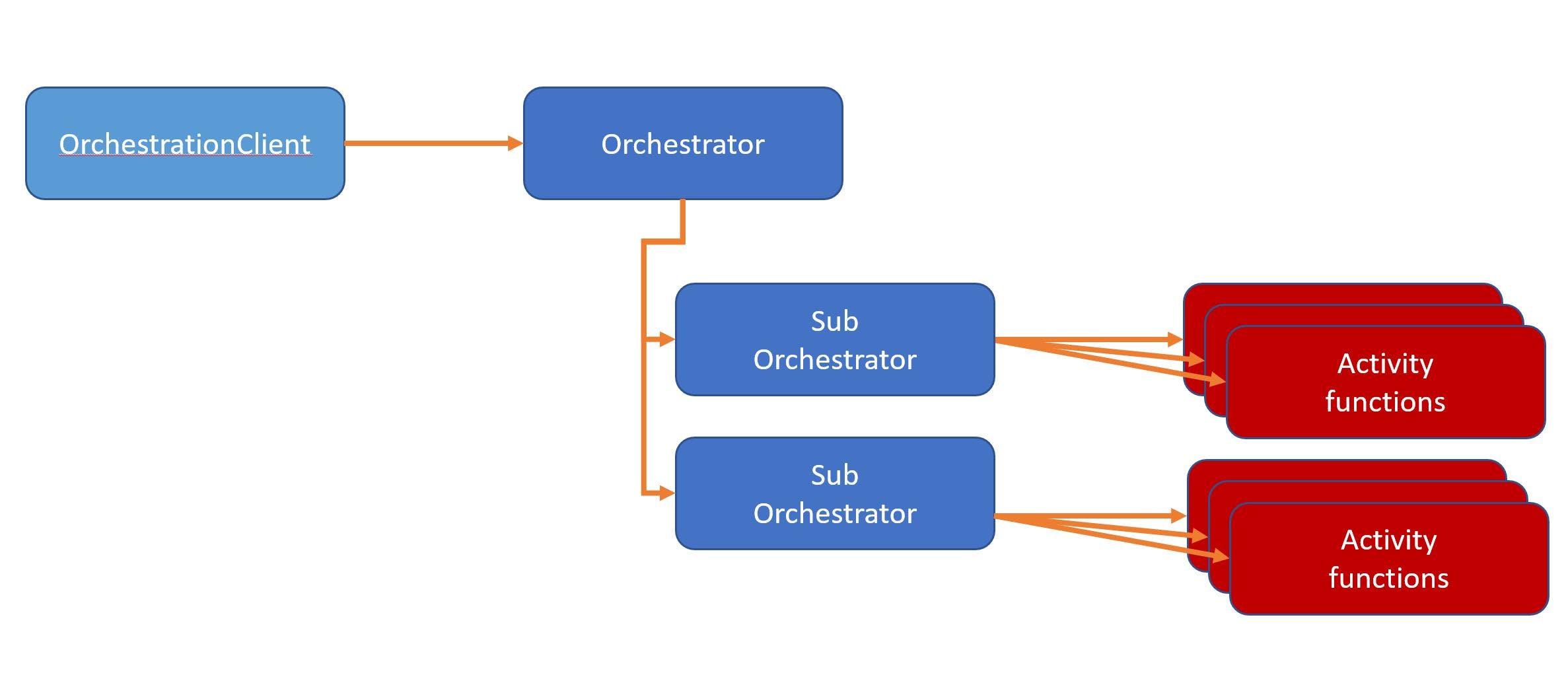 SubOrchestrator.JPG