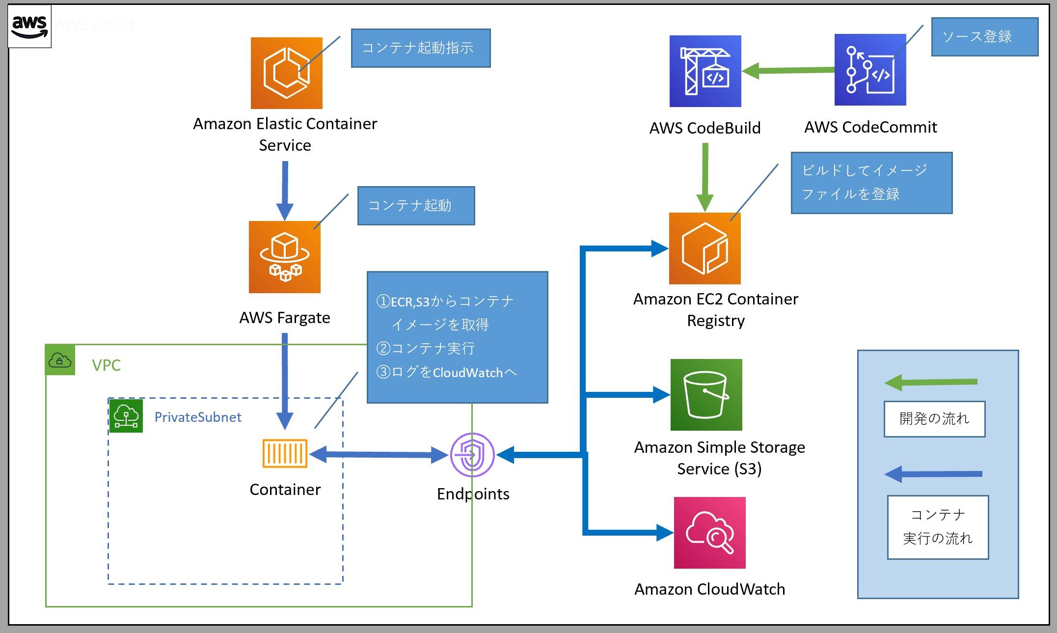 AWS ECS(fargate)+ECR コンテナでバッチをつくる① ※CodeBuildの設定
