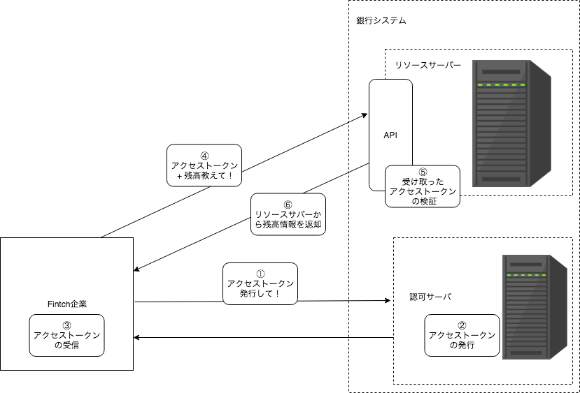 authorizationFlowOverview.png