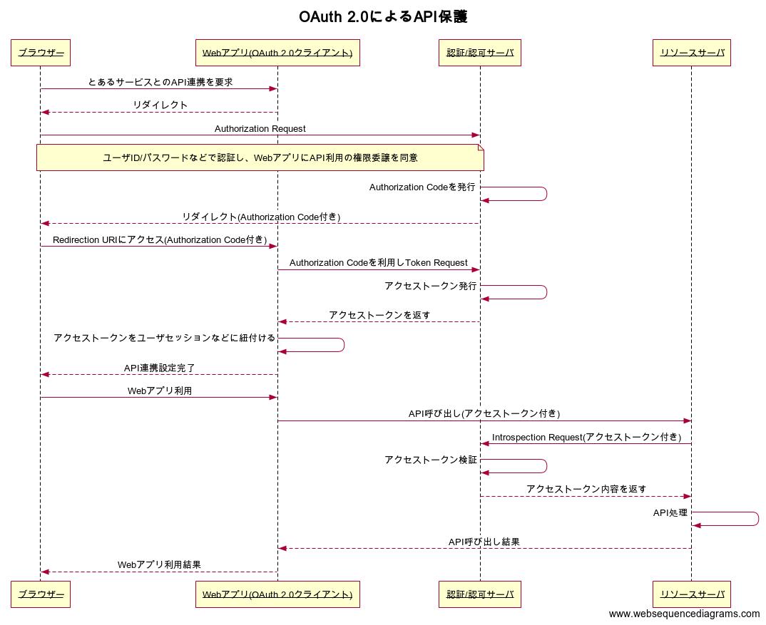 OAuth 2.0によるAPI保護.png