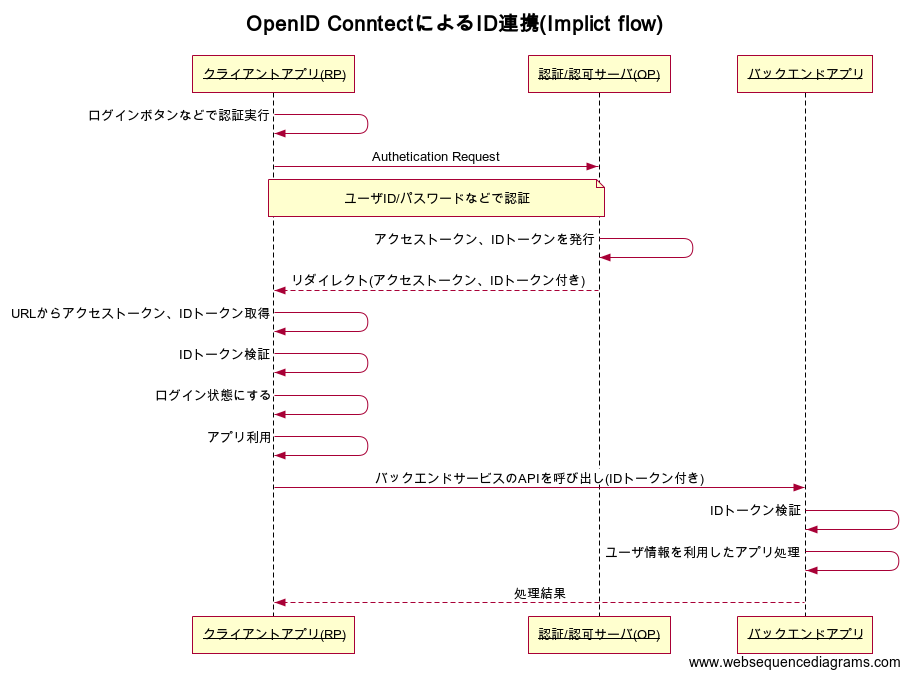 OpenID ConntectによるID連携(Implicit flow).png