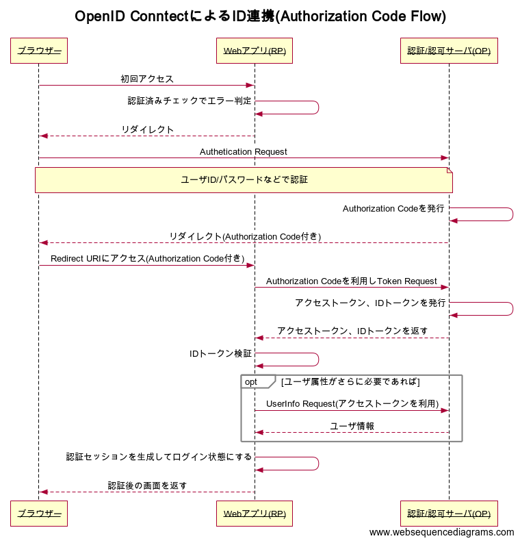 OpenID ConntectによるID連携(Authorization Code Flow).png
