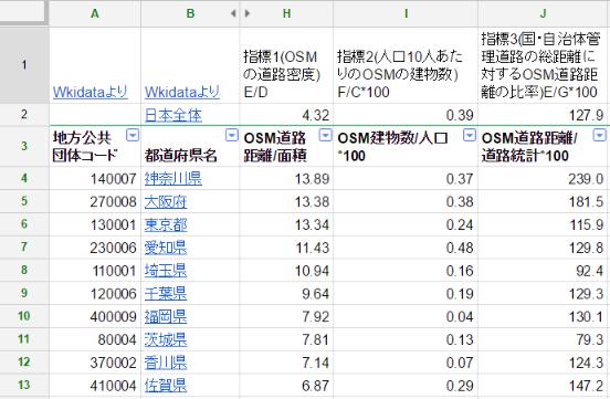 都道府県別OSMマッピング状況11.png
