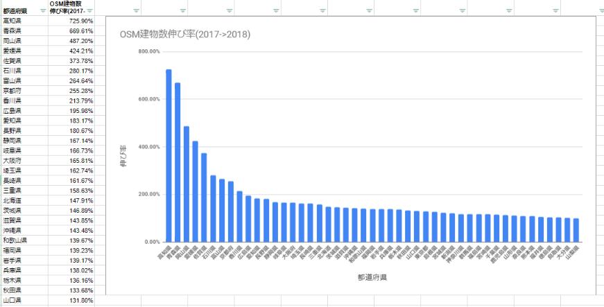 OSM建物数伸び率.png
