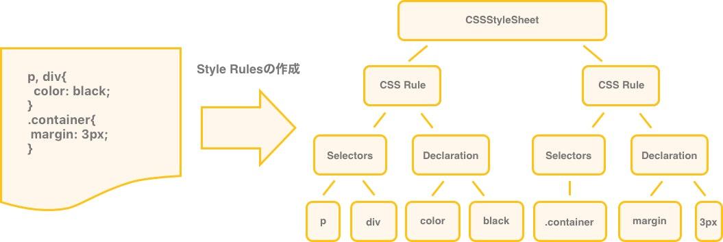 create_style_rules.jpg