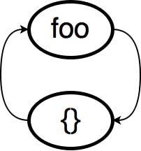 cyclic_reference.png