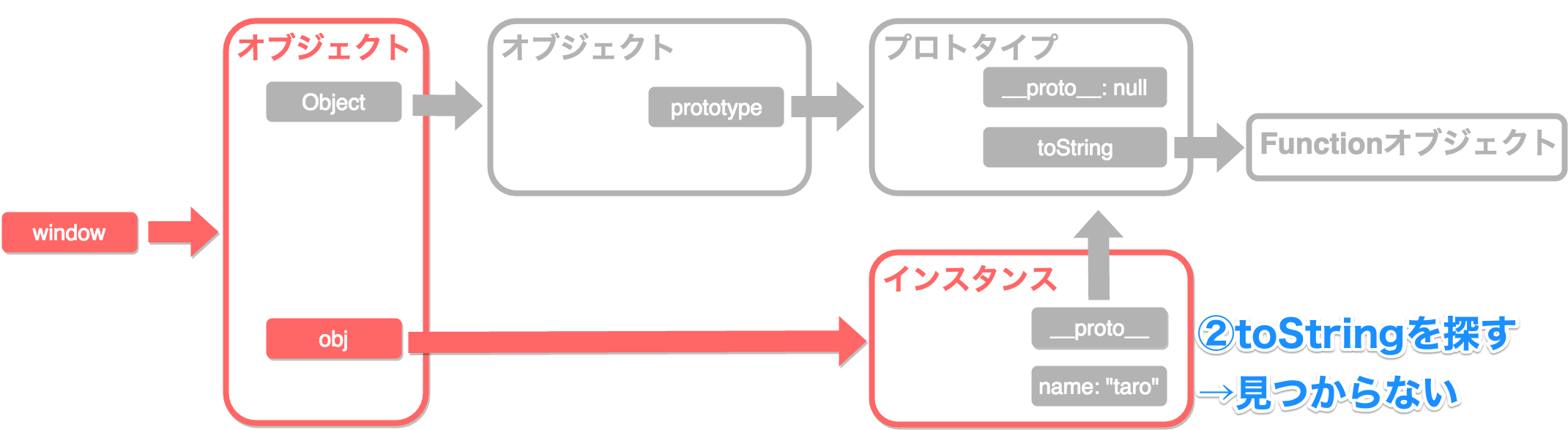 プロトタイプチェーン2_2.png