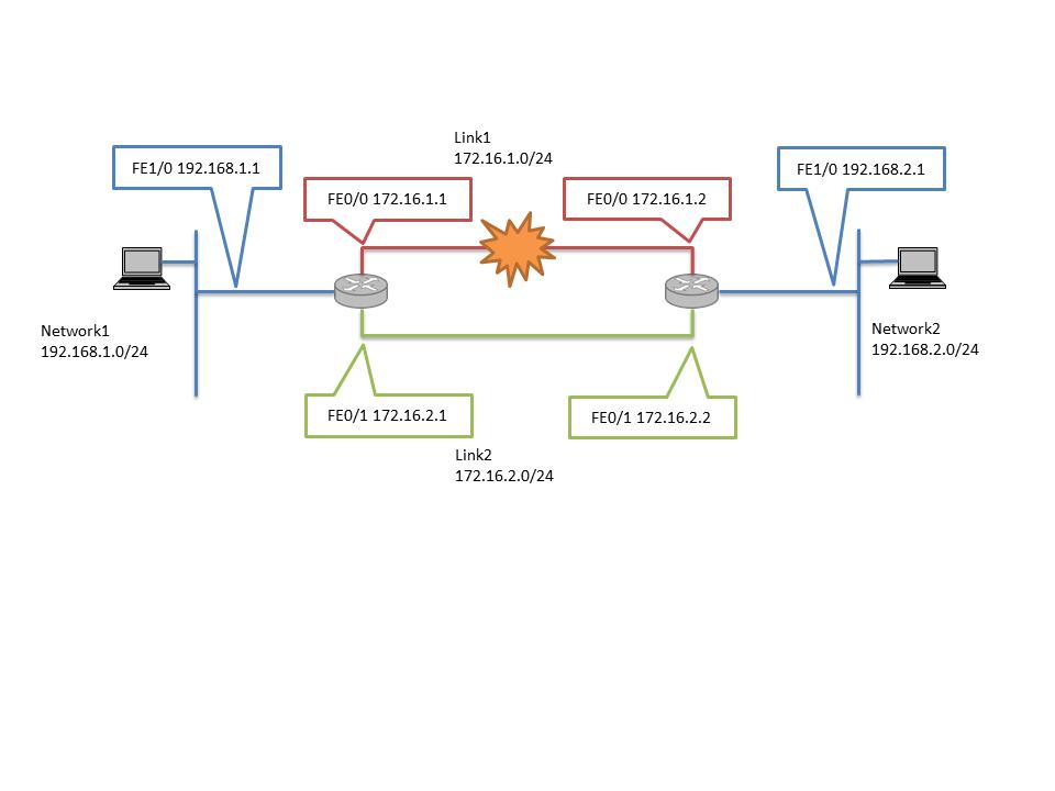ネットワークの冗長構成.png