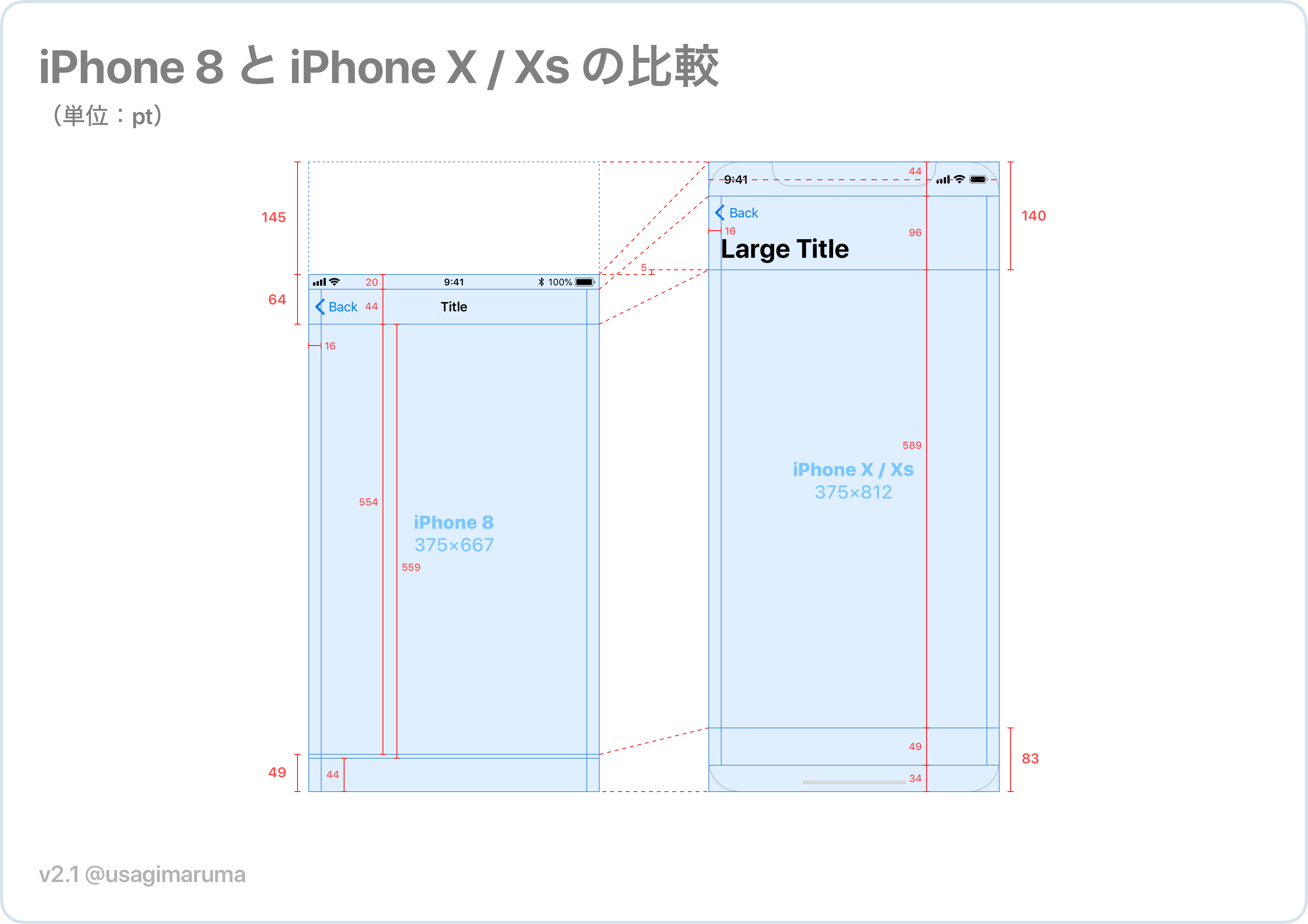 iPhone 8 vs. iPhone X, XS