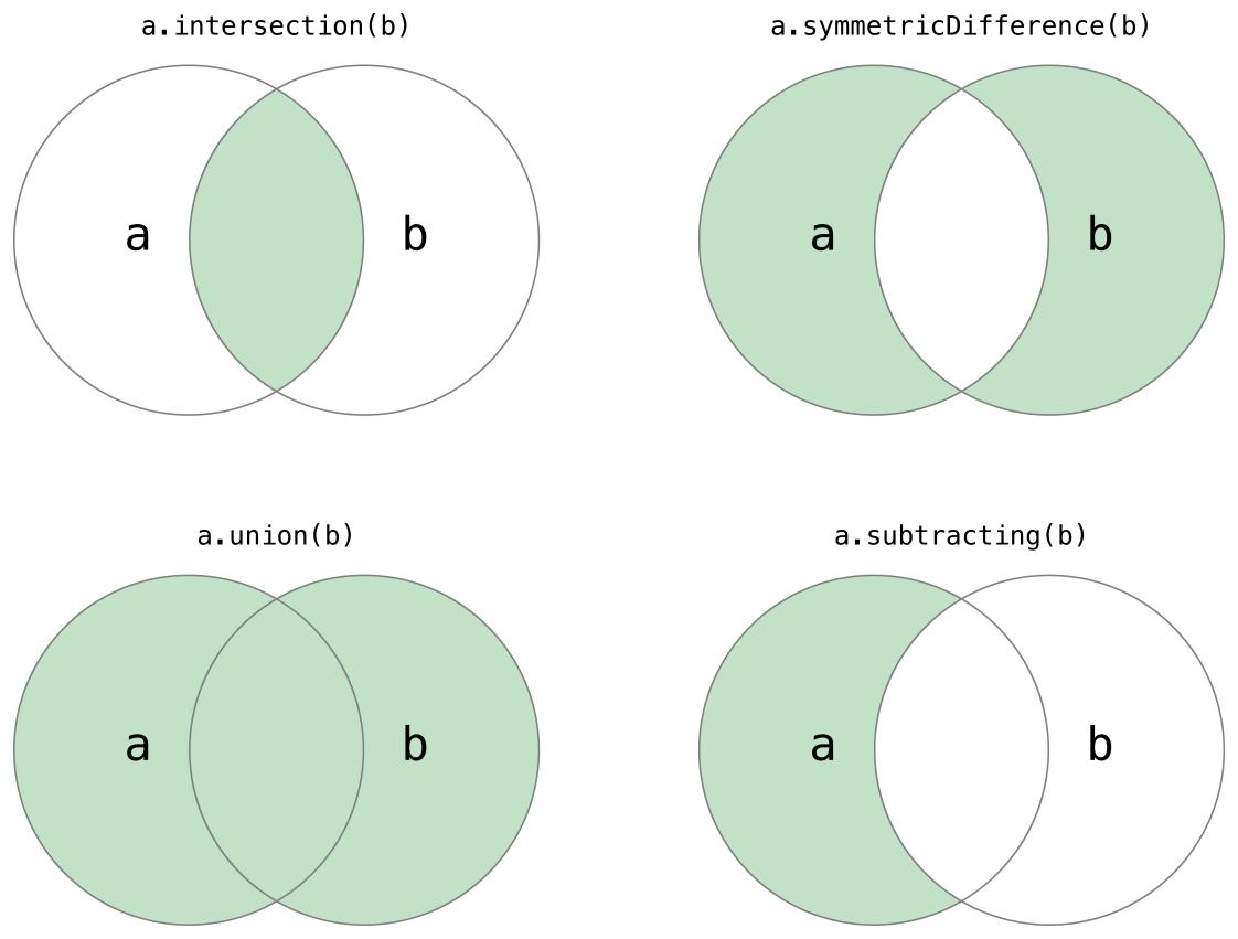 setVennDiagram_2x.png