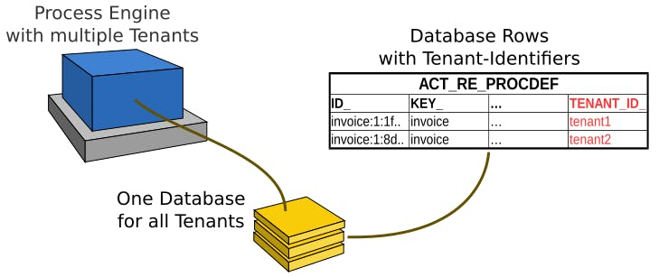 multi-tenancy-tenant-identifiers.png