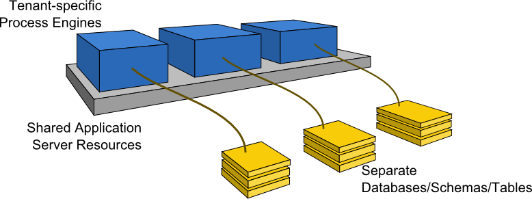 multi-tenancy-process-engine.png