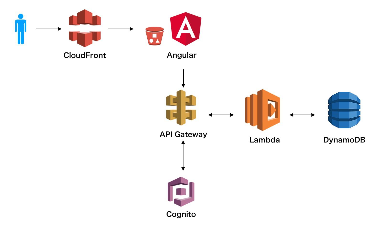 Serverless + AngularでSPAを作った話 - Qiita