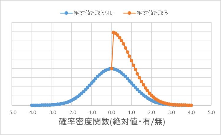 正規分布_絶対値.png